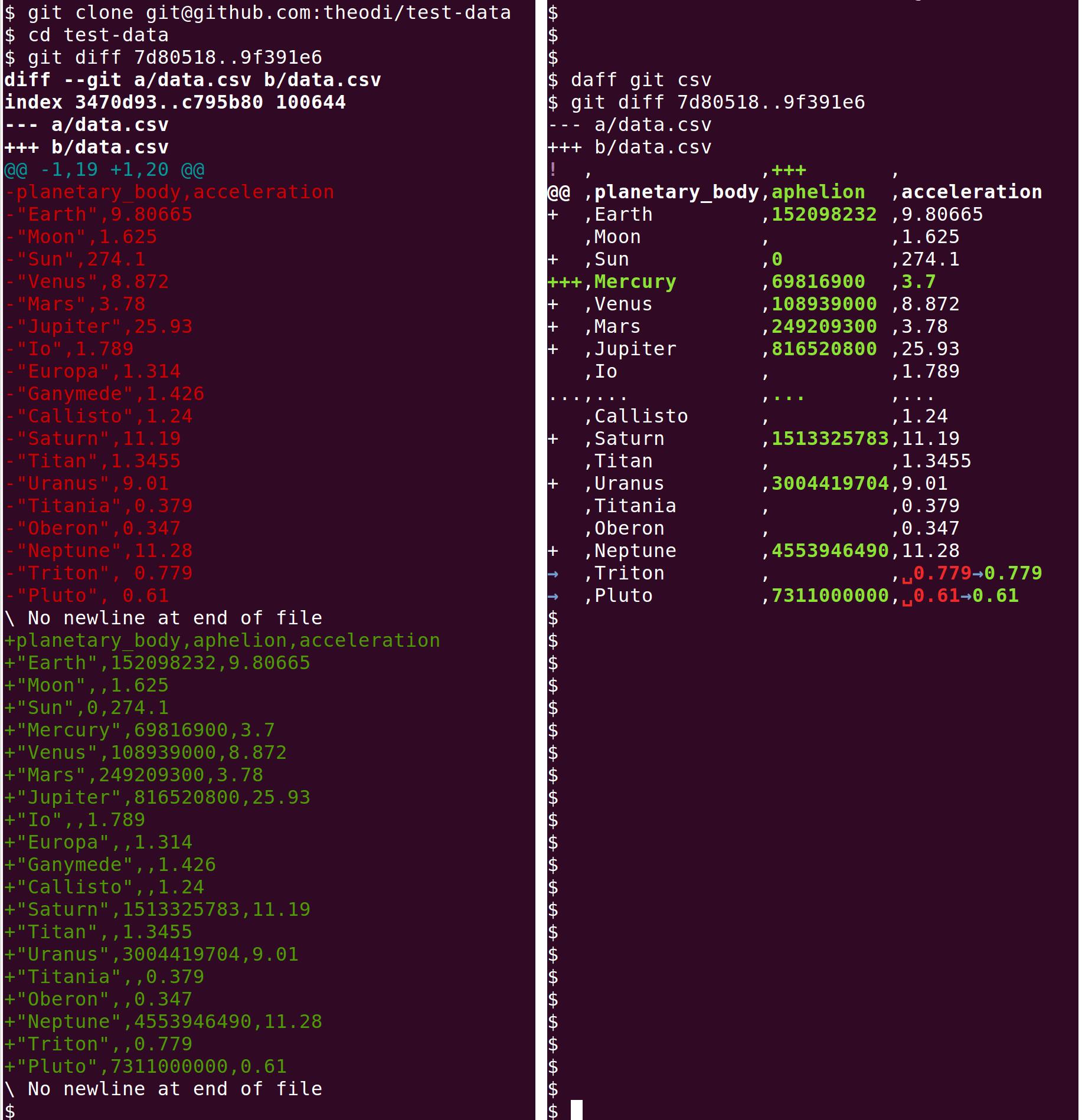 Daff Data Diffs In Javascript Ruby Python Php